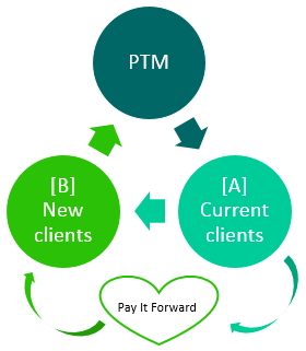 PTM-business-cycle